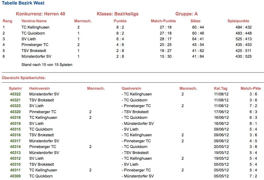 2012 - 1.Herren40+