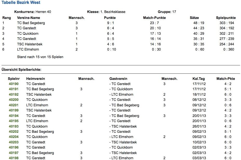 1.Herren_Tabelle