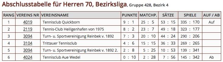 2014_Herren70_Tabelle